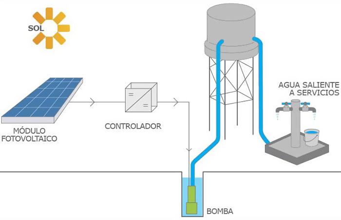 TOT-SOL Bombeo Solar Pozos Esquema