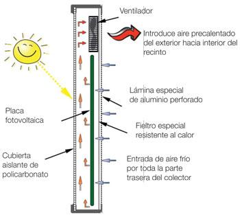 TOT-SOL Aire Solar Esquema